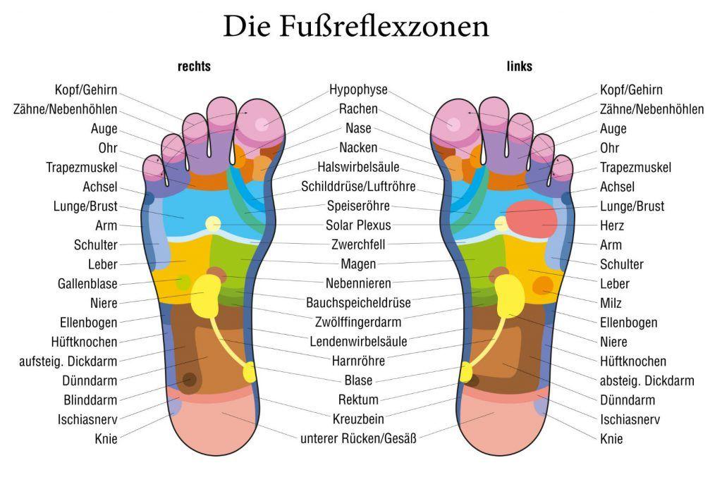Fußreflexzonenmassage-Diagramm